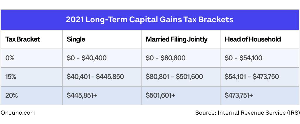 Long-Term Capital Gains Tax Crypto