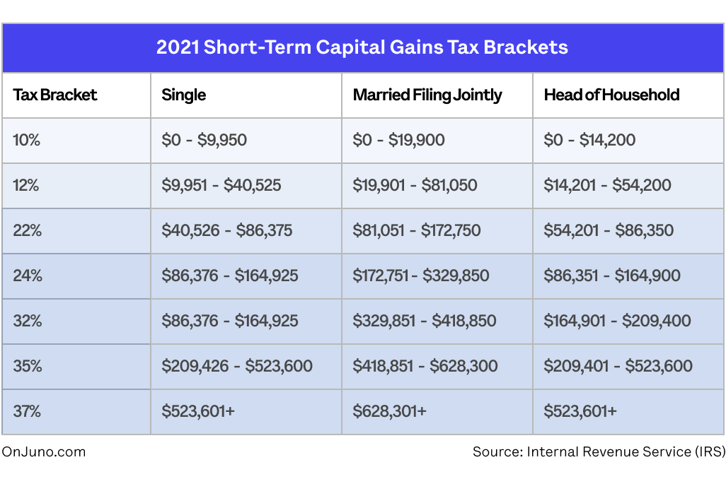 Short-Term Capital Gains Tax Crypto