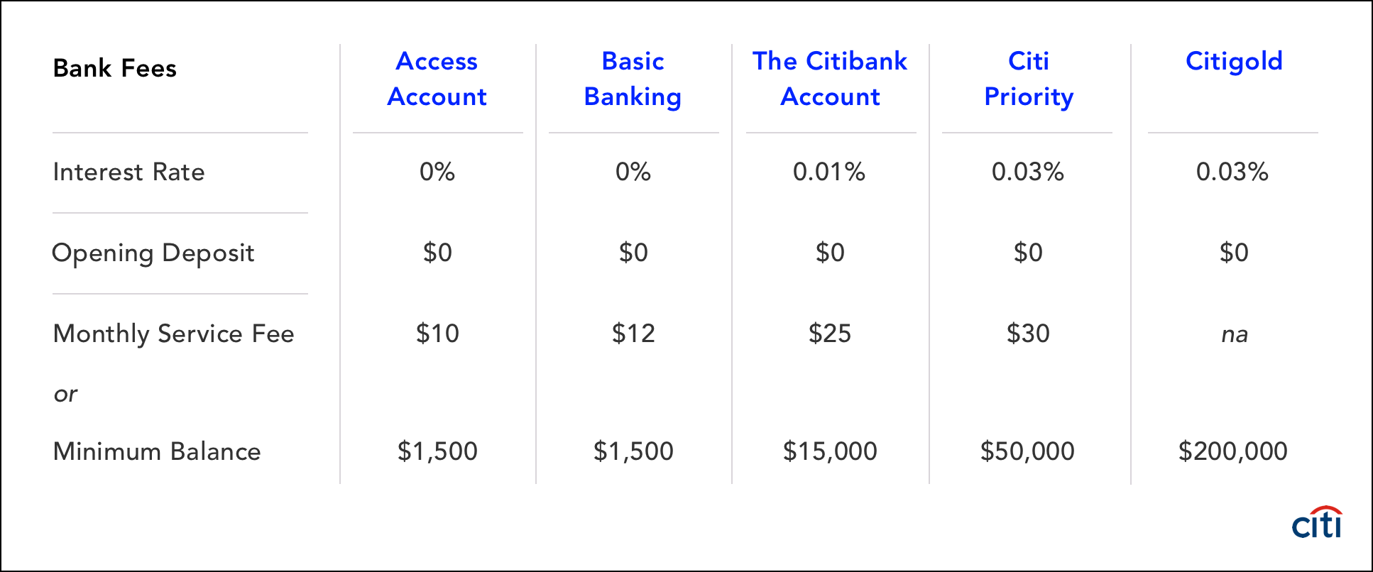 Citibank Checking Account Fees