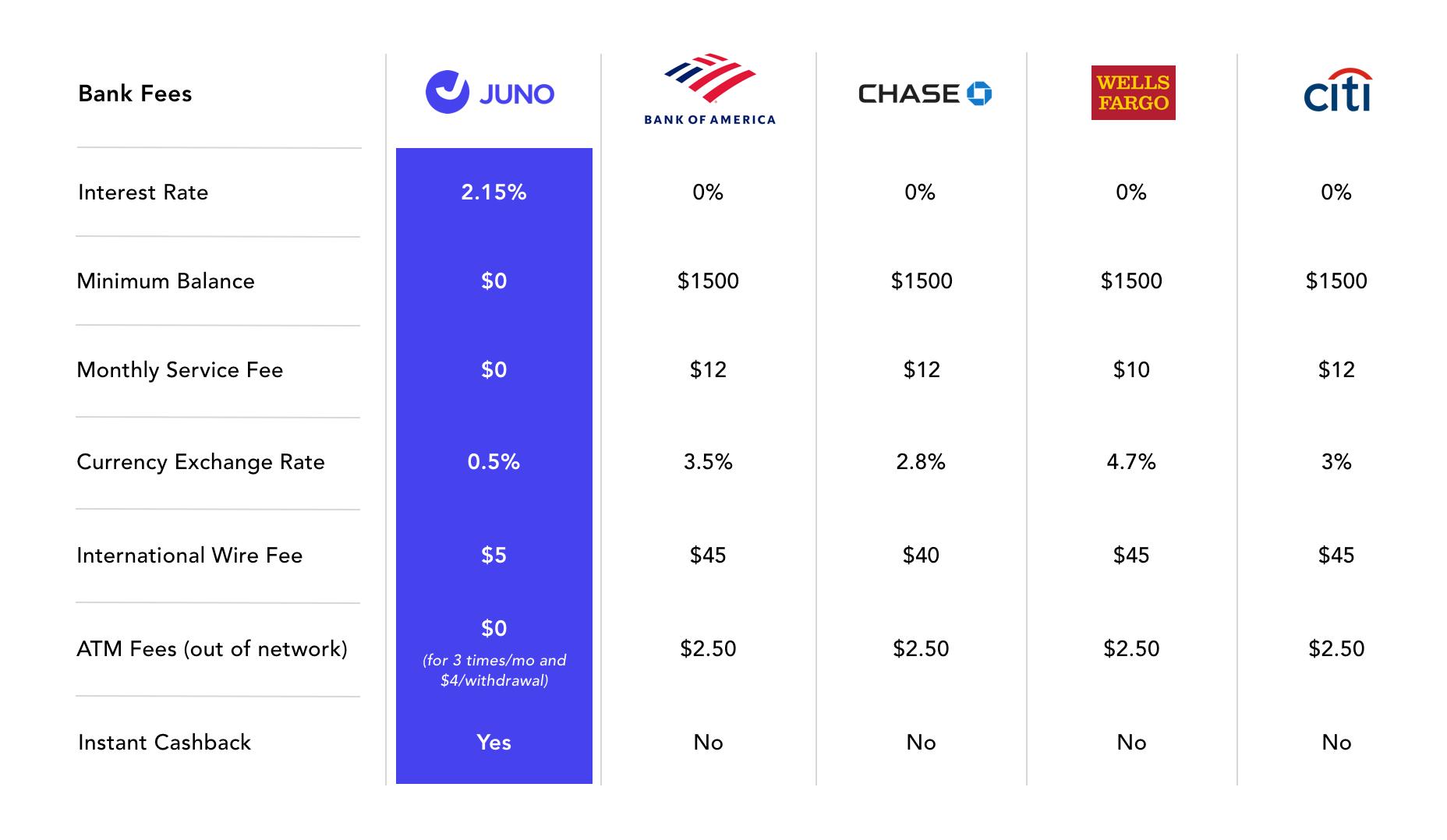 Juno Checking Account vs Large Banks